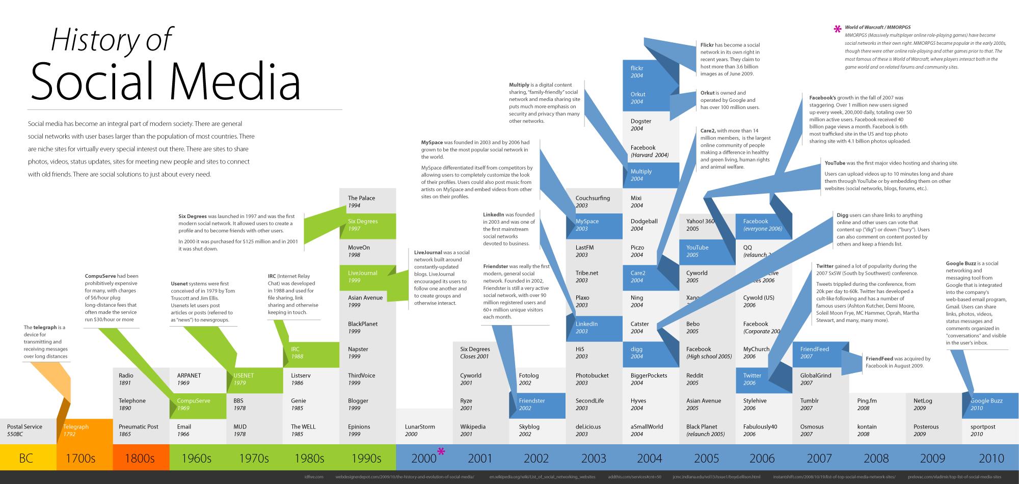 Storia dei Social Media