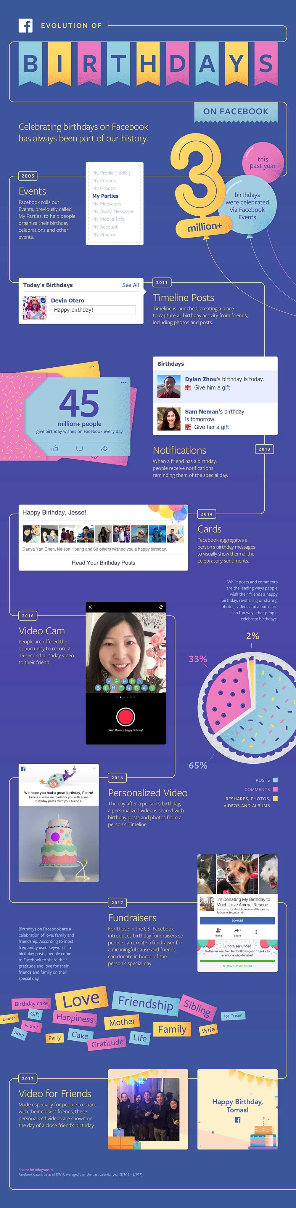 Infografia evoluzione del Compleanno su Facebook